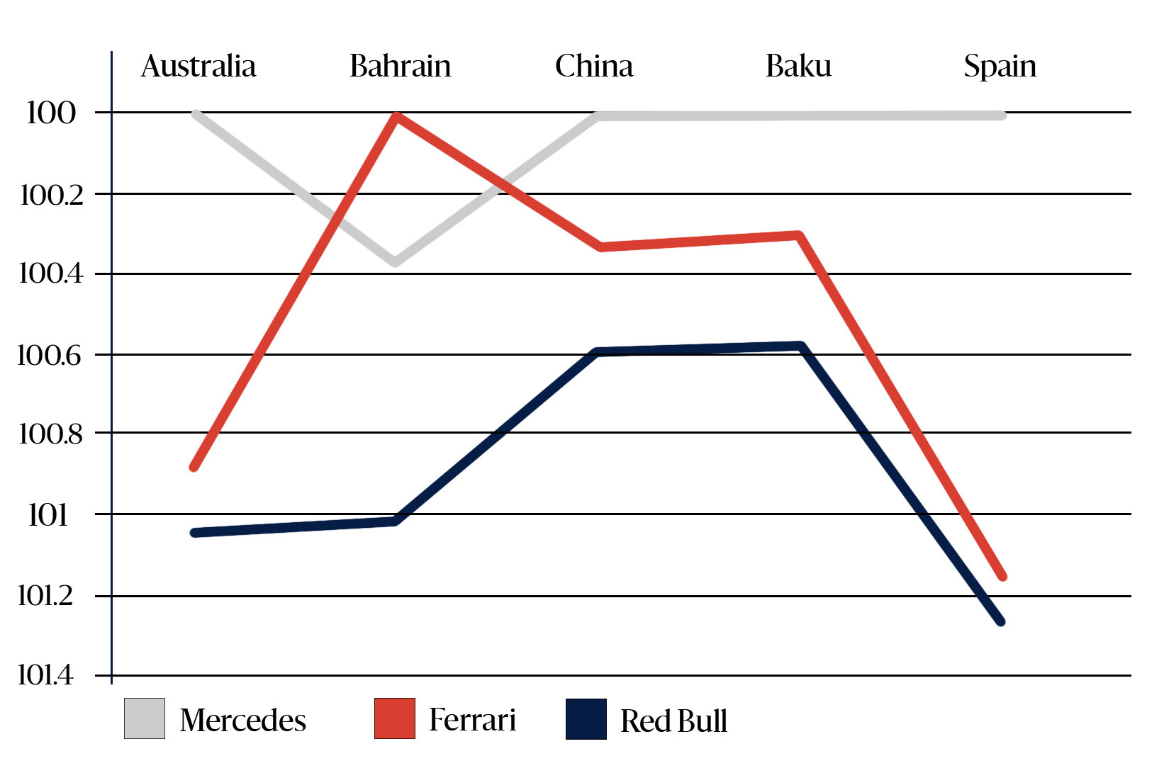 2019 F1 qualifying time (percentage of pole)