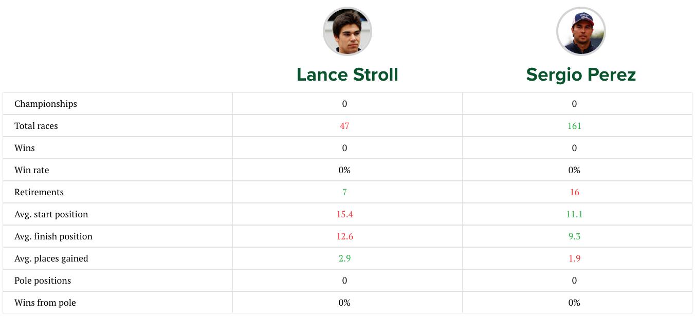 Lance Stroll vs Sergio Perez 2019 F1 season