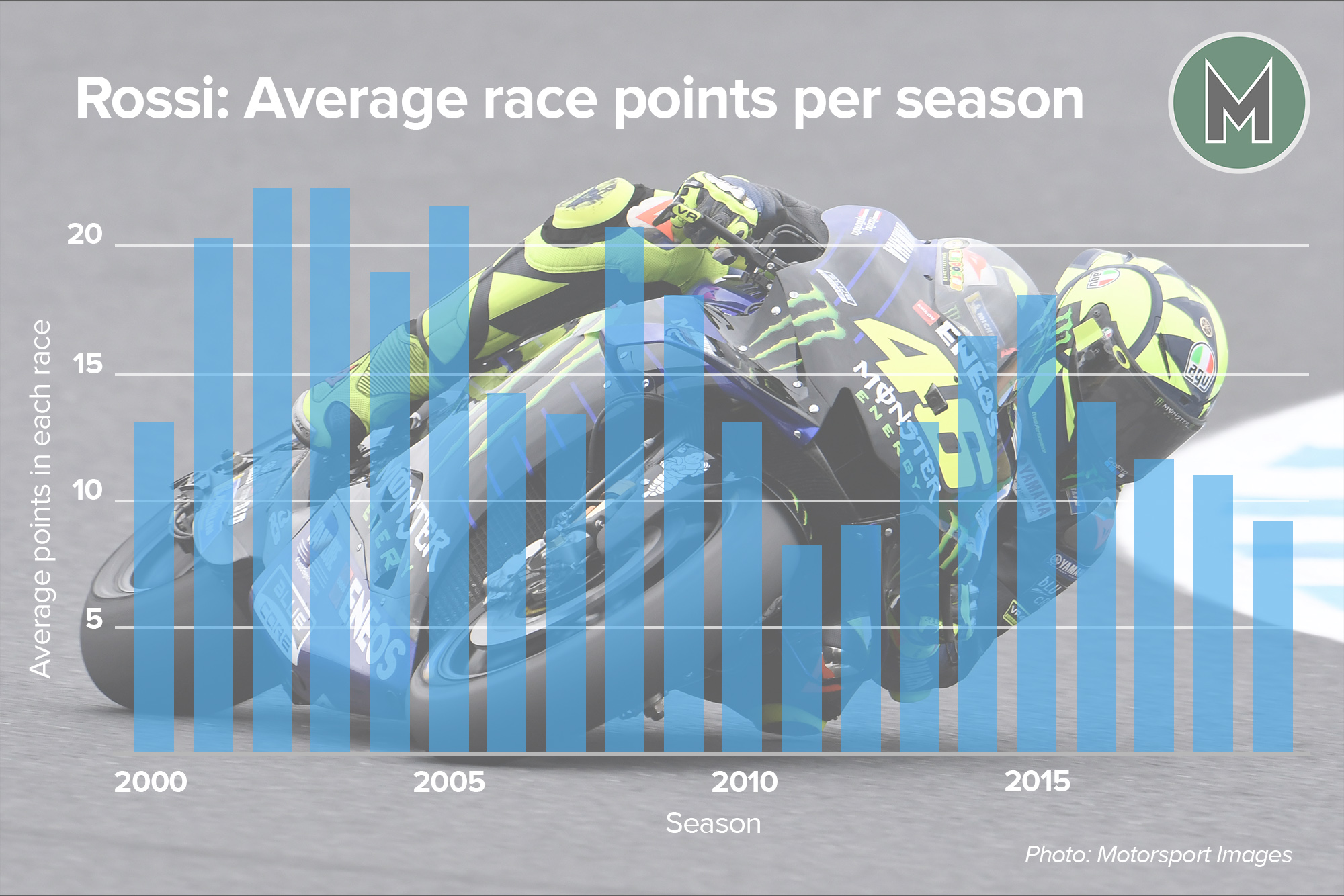 Graph showing the average points per race that Valentino Rossi won between 200 and 2019
