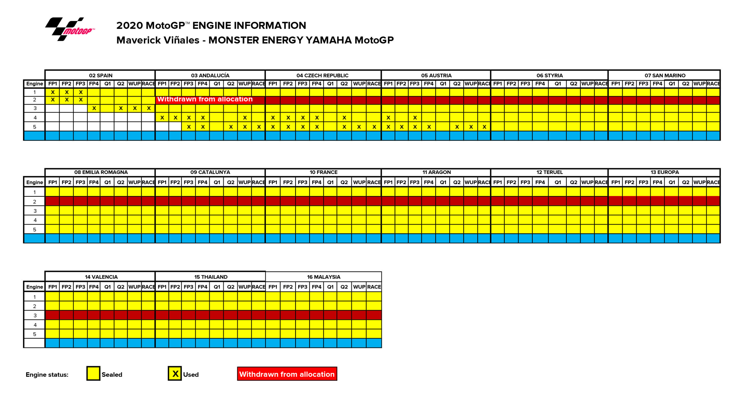 Maverick Vinales engine allocation 2020