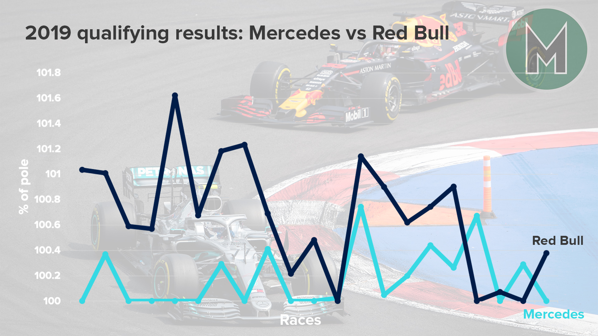 Graph showing Mercedes and Red Bull F1 qualifying performance in 2019
