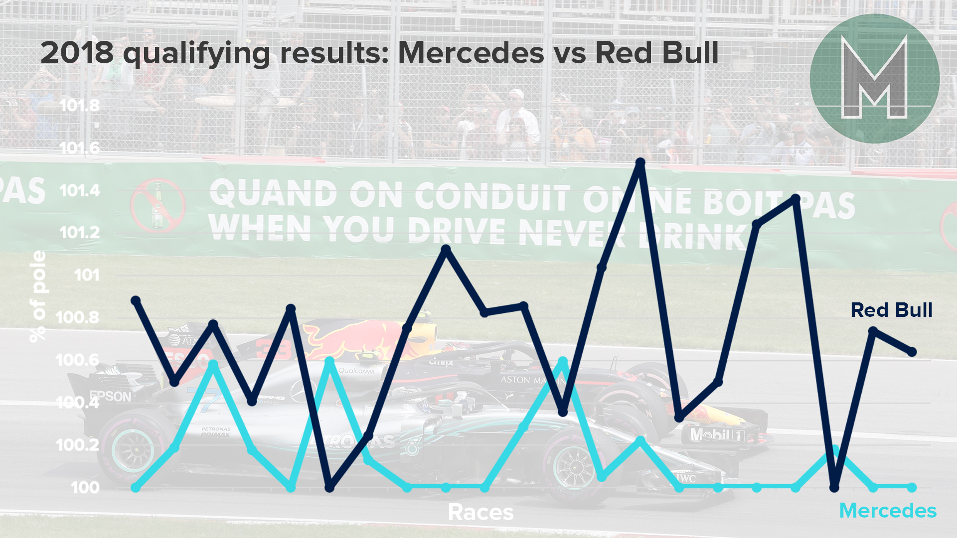Graph showing Mercedes and Red Bull F1 qualifying performance in 2018