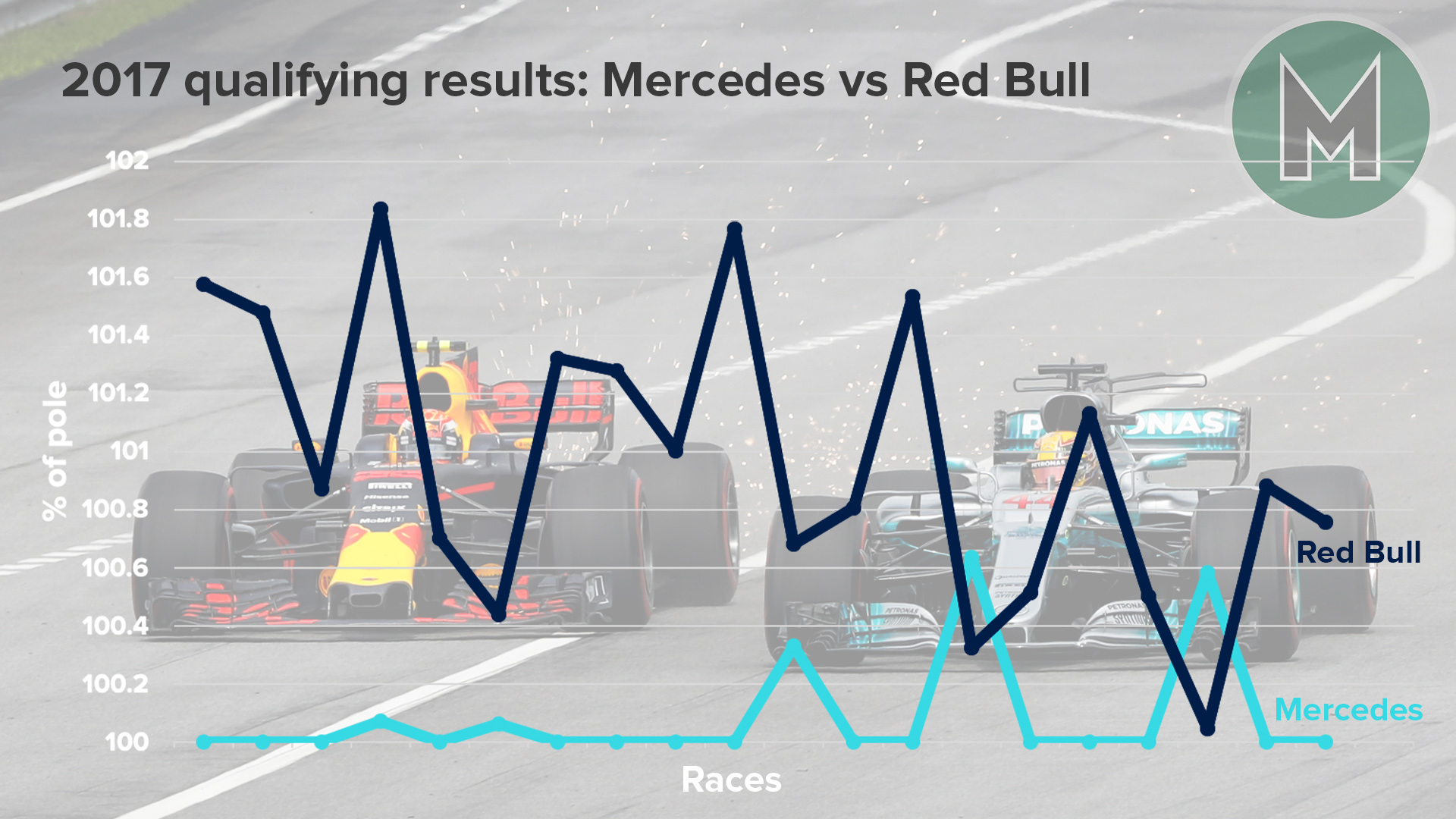 Graph showing Mercedes and Red Bull F1 qualifying performance in 2017