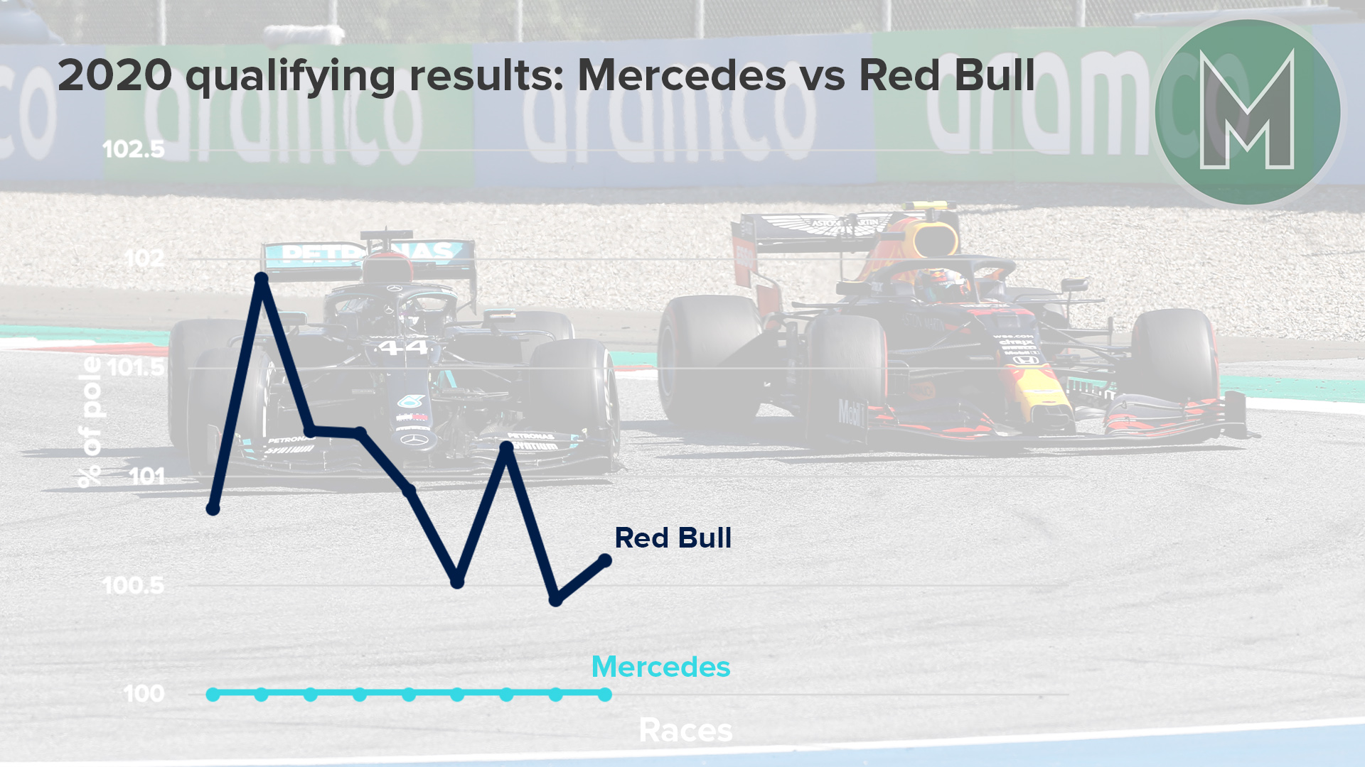 Graph showing Mercedes and Red Bull F1 qualifying performance in 2020