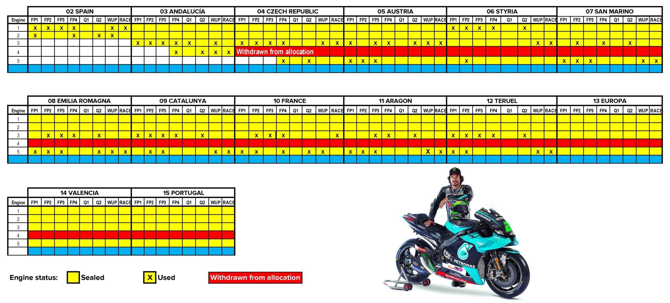 Franco Morbidelli November 2020 MotoGP engine allocation