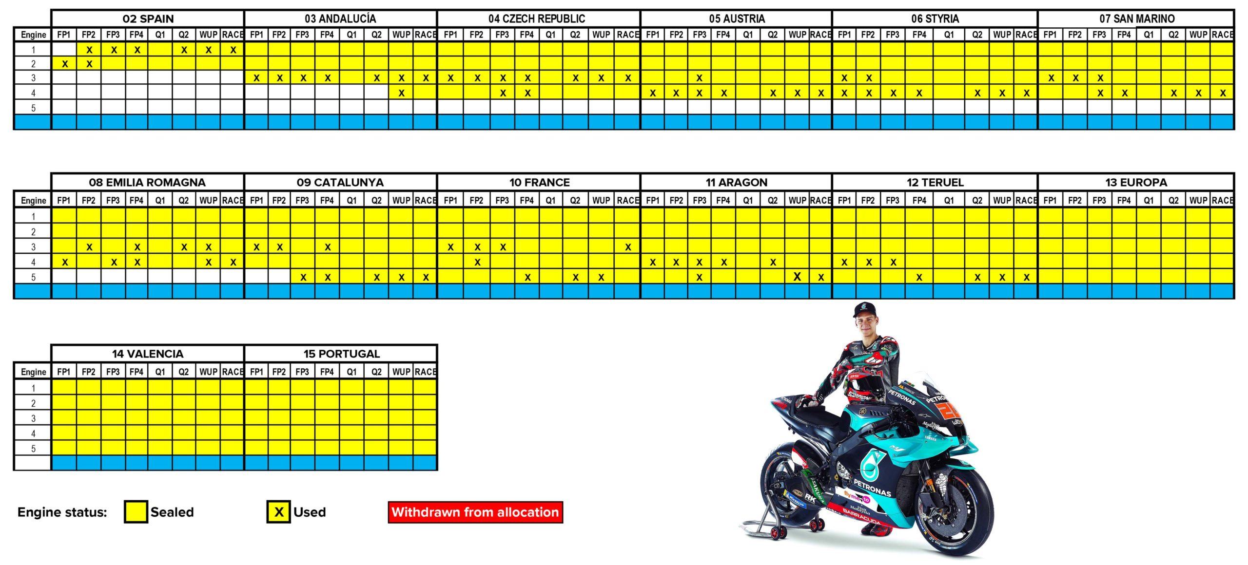 Fabio Quartararo November 2020 MotoGP engine allocation