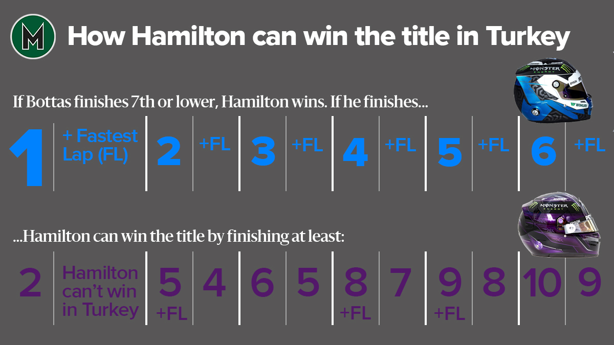 How Hamilton can win the F1 championship in Turkey 2020 table