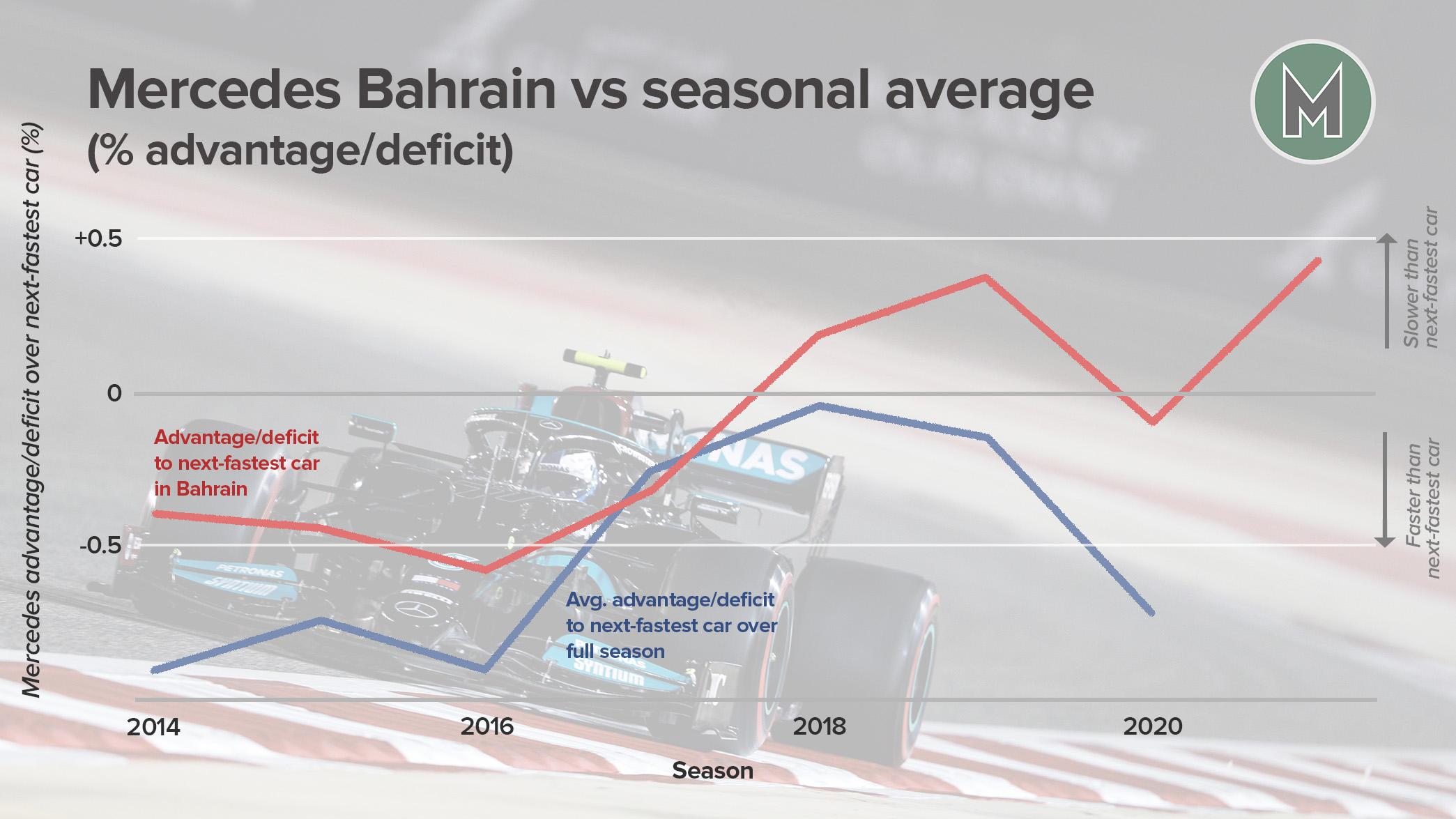Mercedes Bahrain deficit graph