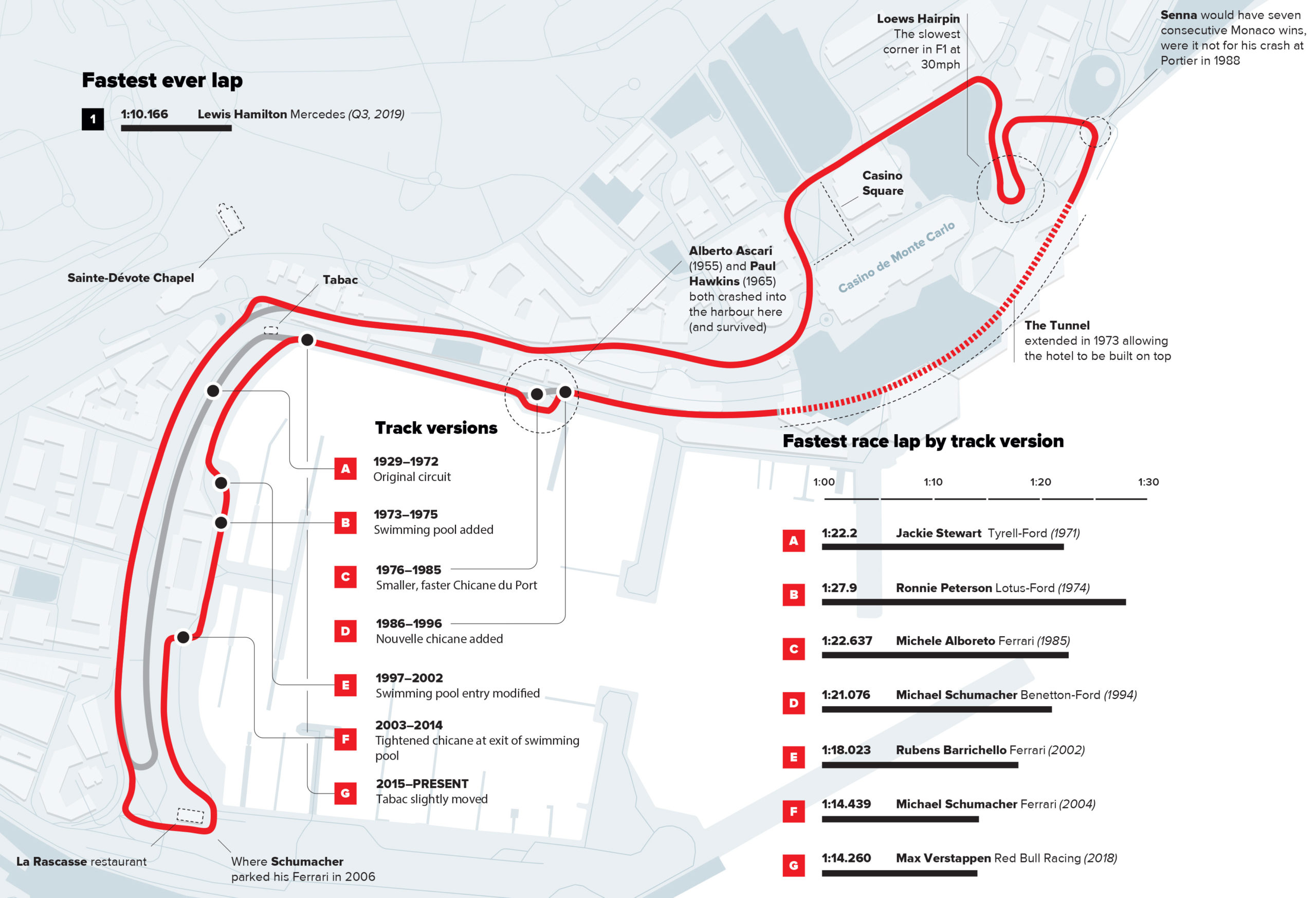 Monaco circuit infographic