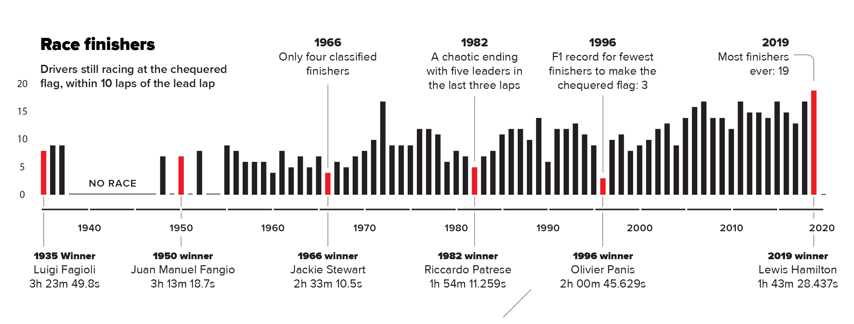 Monaco infographic finishers