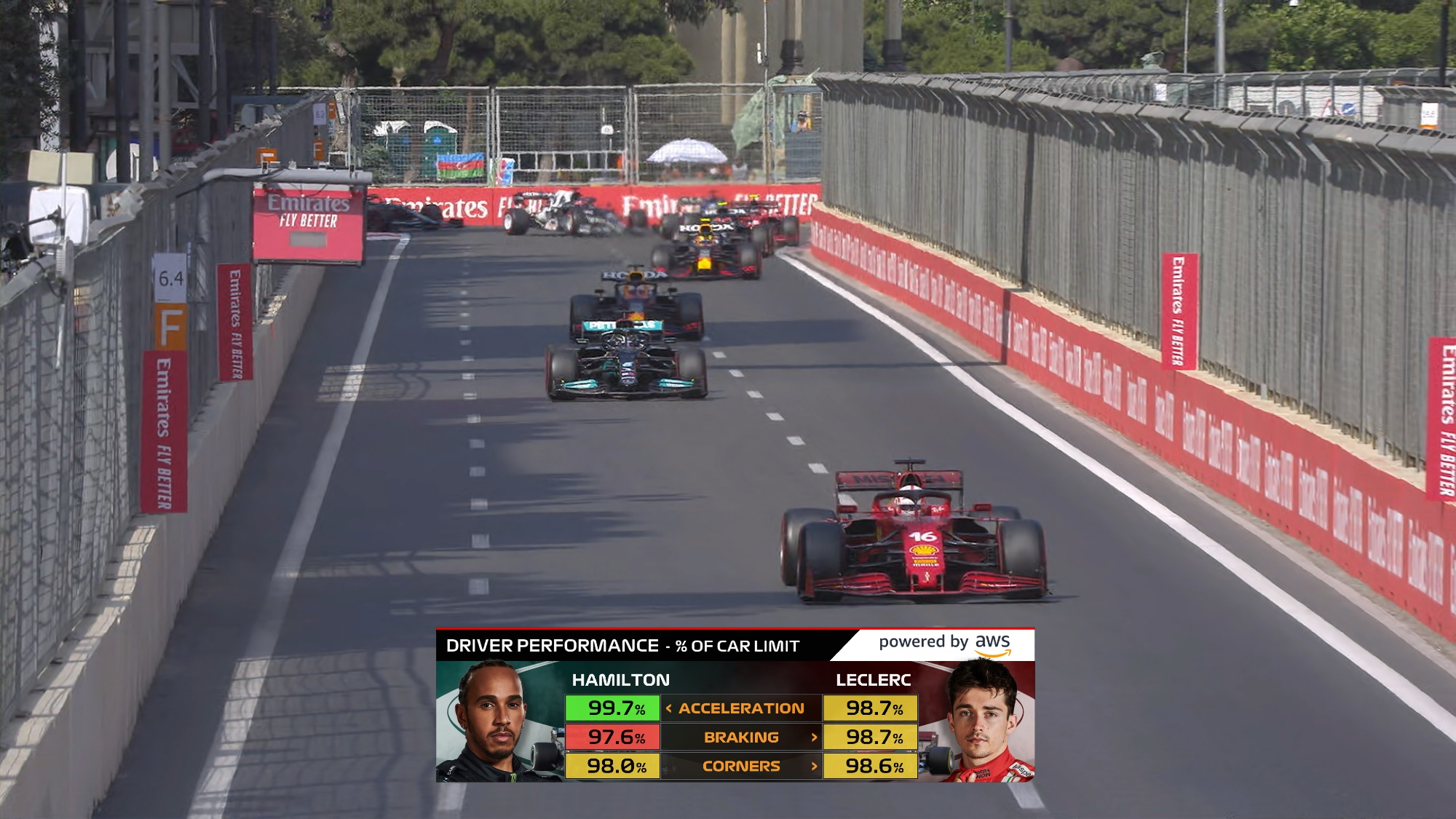AWS insight f1 driver performance graphic